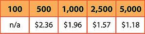 Customization prices